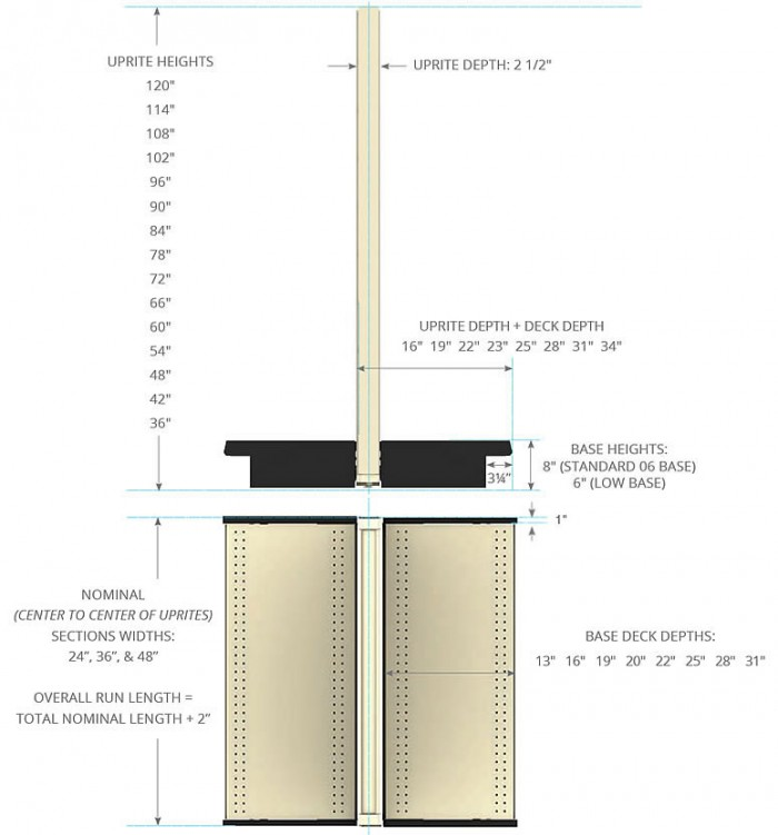 Gondola dimensions